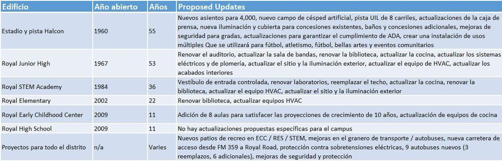 Bond Fact at Five! Which RISD building is 55 years old? 53 years old? 11? See the attached images (in Spanish and English) for the ages and a list of proposed improvements to each building. Starting tomorrow, we will highlight videos showing the needs at each campus. Go Falcons!