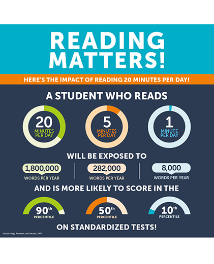 Did you know that on average, a student who reads 20 minutes a day will be exposed to nearly 1,800,000 words a year? Reading plays a huge role in a child's educational success. Head over to www.scholastic.com/bf/royalstemacademy to check out our Virtual Book Fair! Happy reading!