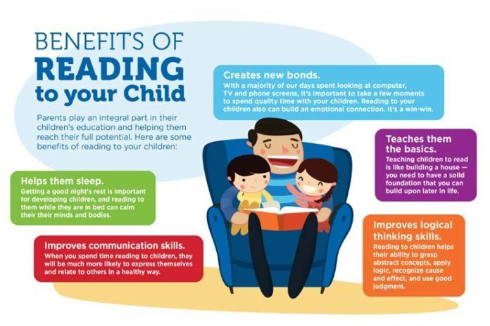 The single biggest predictor of high academic achievement is reading to children. Not flash cards, not workbooks, not fancy preschools, not blinking toys or or computers, but mom and dad taking the time every day or night (or both!) to sit and read to their child.
