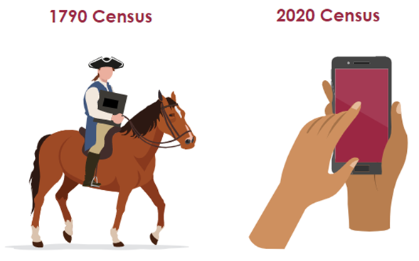 230 years and counting. How does the 2020 Census compare to the 1790 count? https://2020census.gov/en/what-is-2020-census/focus/years-counting.html